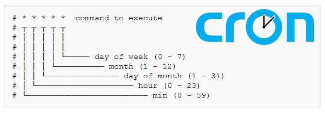 [CS:GO/CS:S] Cron задачи / Full Cronjob Plugin [Execute commands on time intervals / game events]